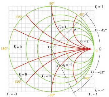 Smith chart z mapping by tom apel k5tra roadrunners microwave smith chart z mapping by tom apel k5tra ccuart Choice Image